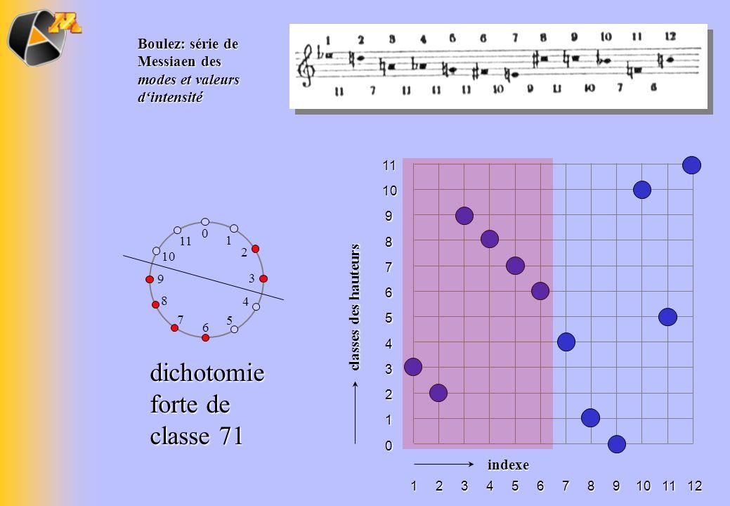 dichotomie forte de classe 71