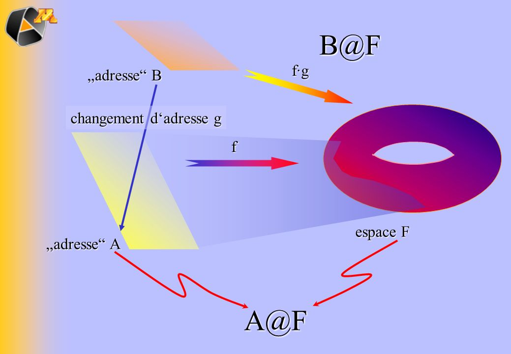 "B@F A@F f·g ""adresse B changement d'adresse g f espace F ""adresse A"
