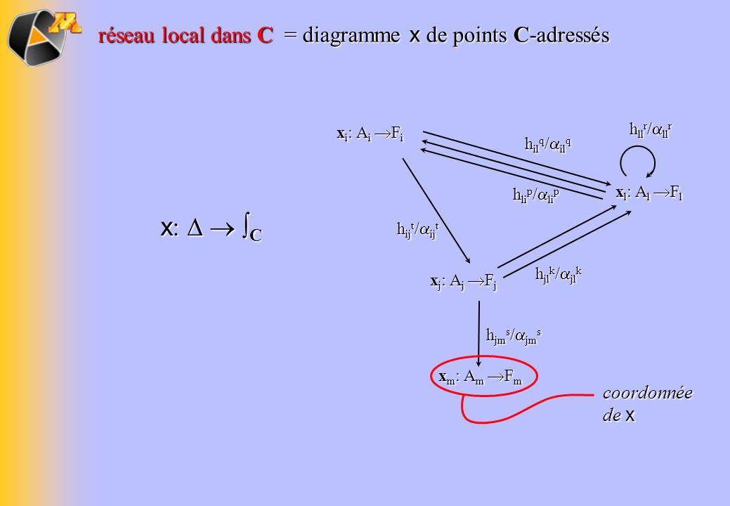 x:   ∫C réseau local dans C = diagramme x de points C-adressés