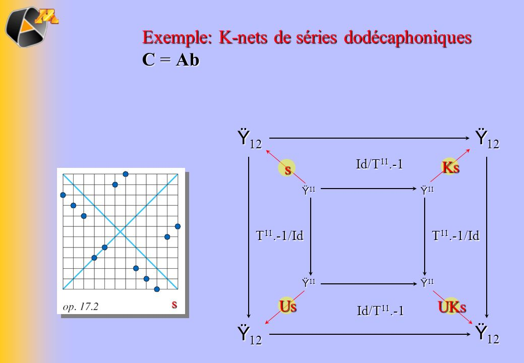 Exemple: K-nets de séries dodécaphoniques C = Ab