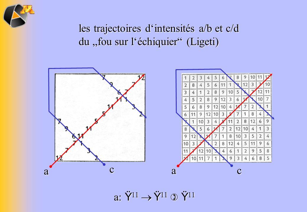 """les trajectoires d'intensités a/b et c/d du """"fou sur l'échiquier (Ligeti)"""