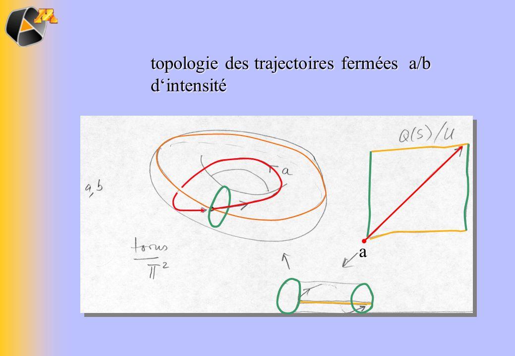 topologie des trajectoires fermées a/b d'intensité