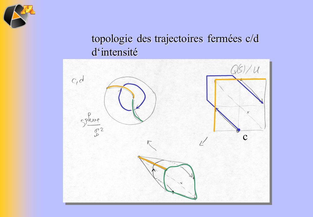 topologie des trajectoires fermées c/d d'intensité