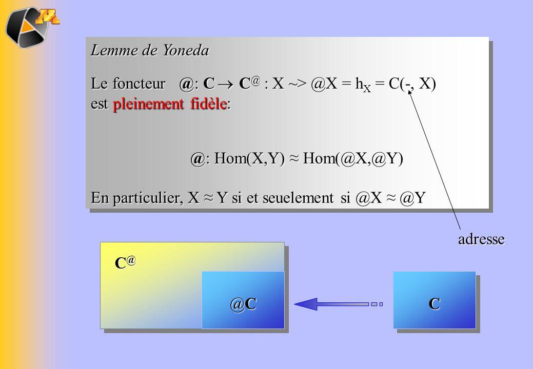 Lemme de Yoneda Le foncteur @: C ® C@ : X ~> @X = hX = C(-, X) est pleinement fidèle: @: Hom(X,Y) ≈ Hom(@X,@Y)