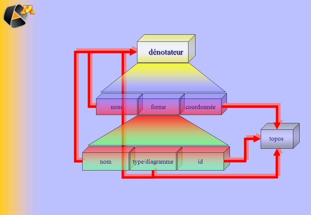 dénotateur nom forme coordonnée topos nom type/diagramme id