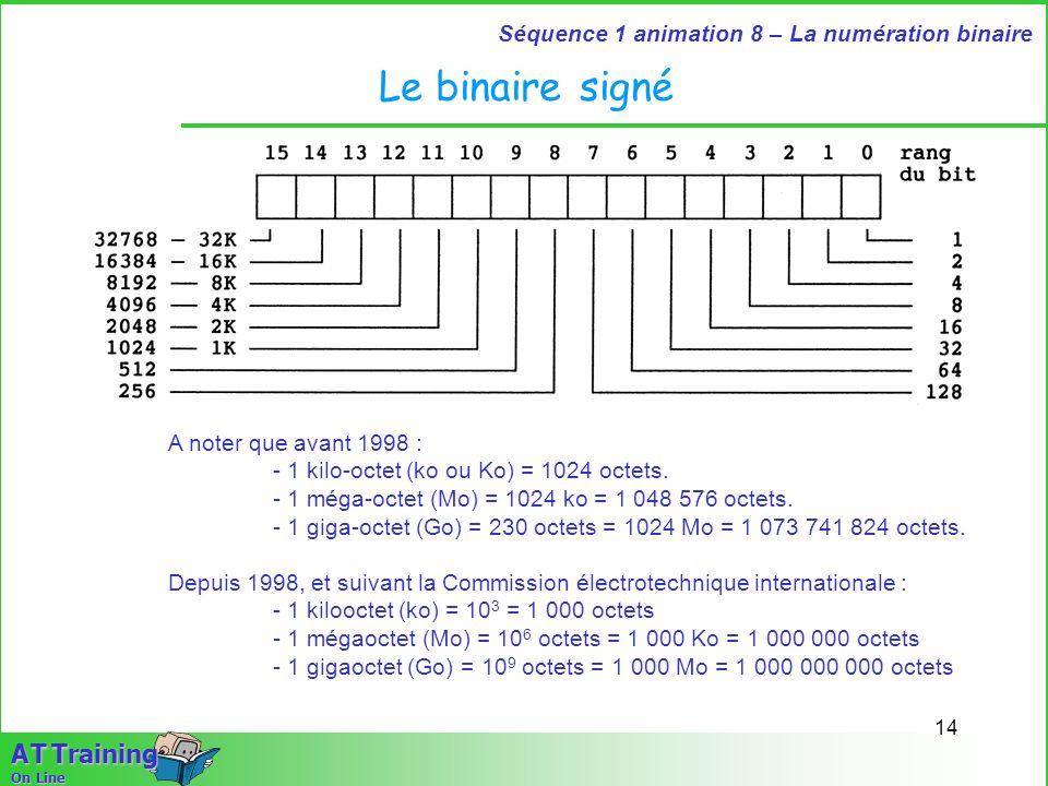 Le binaire signé A noter que avant 1998 :