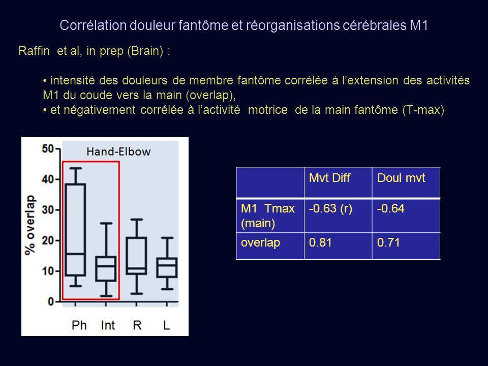 Corrélation douleur fantôme et réorganisations cérébrales M1
