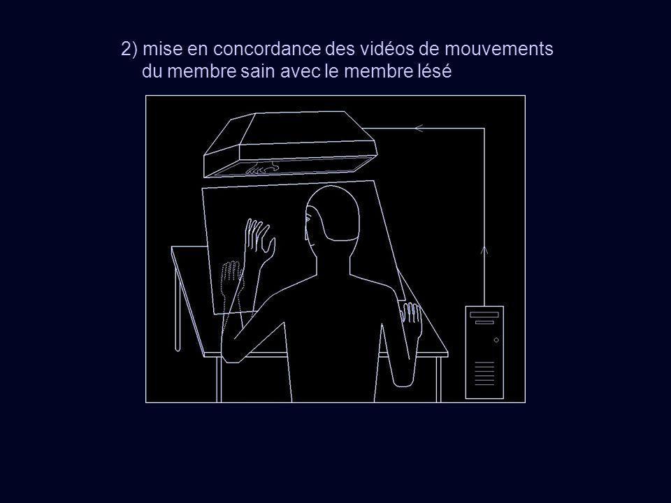 2) mise en concordance des vidéos de mouvements