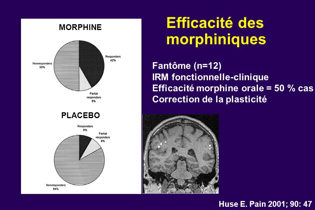 Efficacité des morphiniques