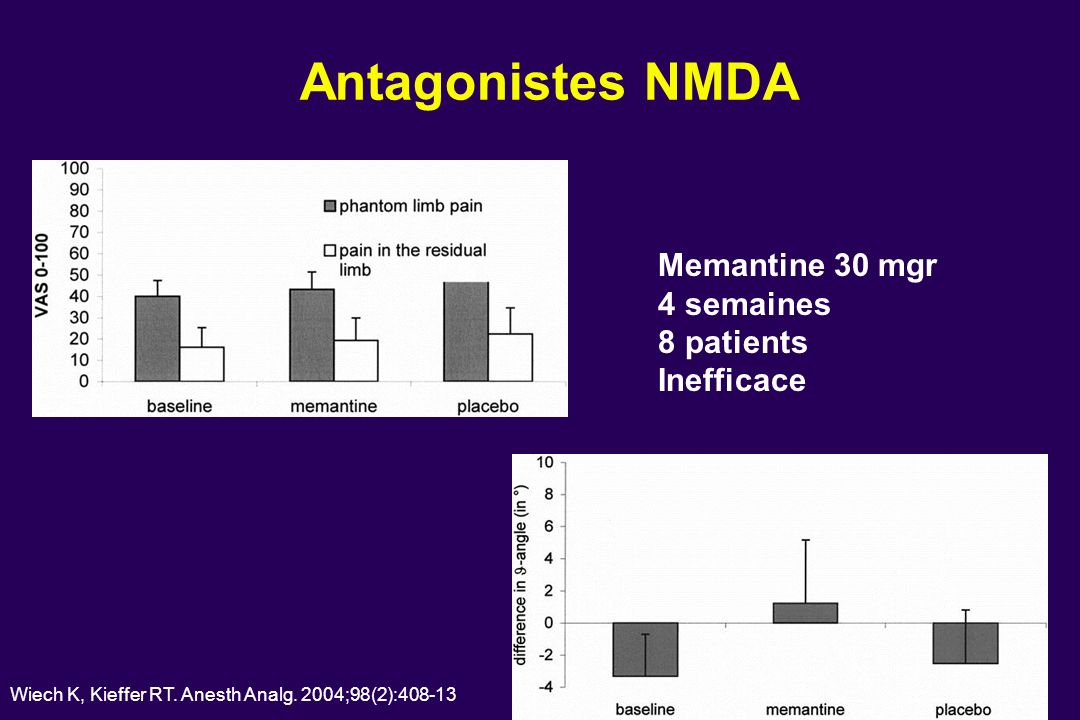 Antagonistes NMDA Memantine 30 mgr 4 semaines 8 patients Inefficace