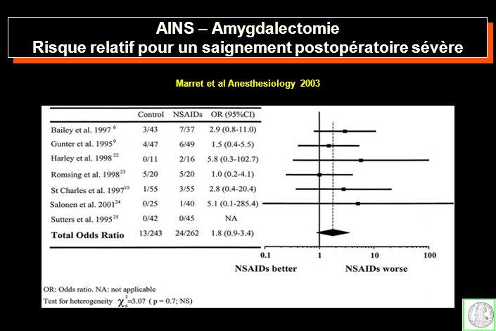 AINS – Amygdalectomie Risque relatif pour un saignement postopératoire sévère