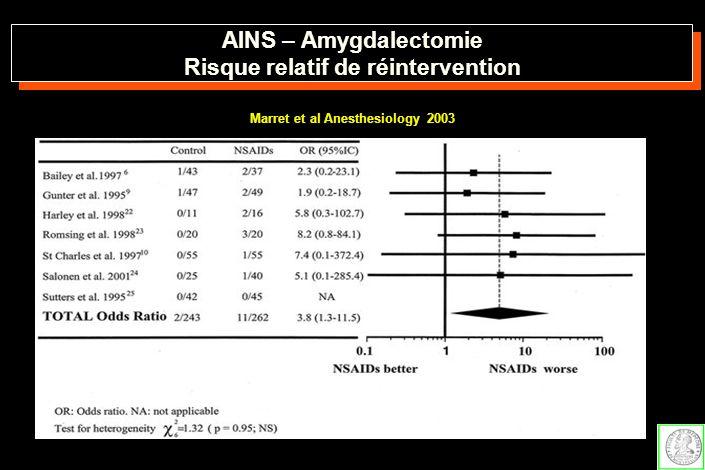 AINS – Amygdalectomie Risque relatif de réintervention