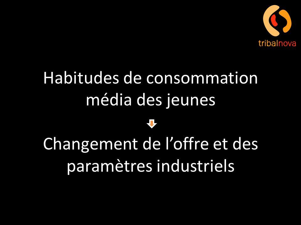Habitudes de consommation média des jeunes Changement de l'offre et des paramètres industriels