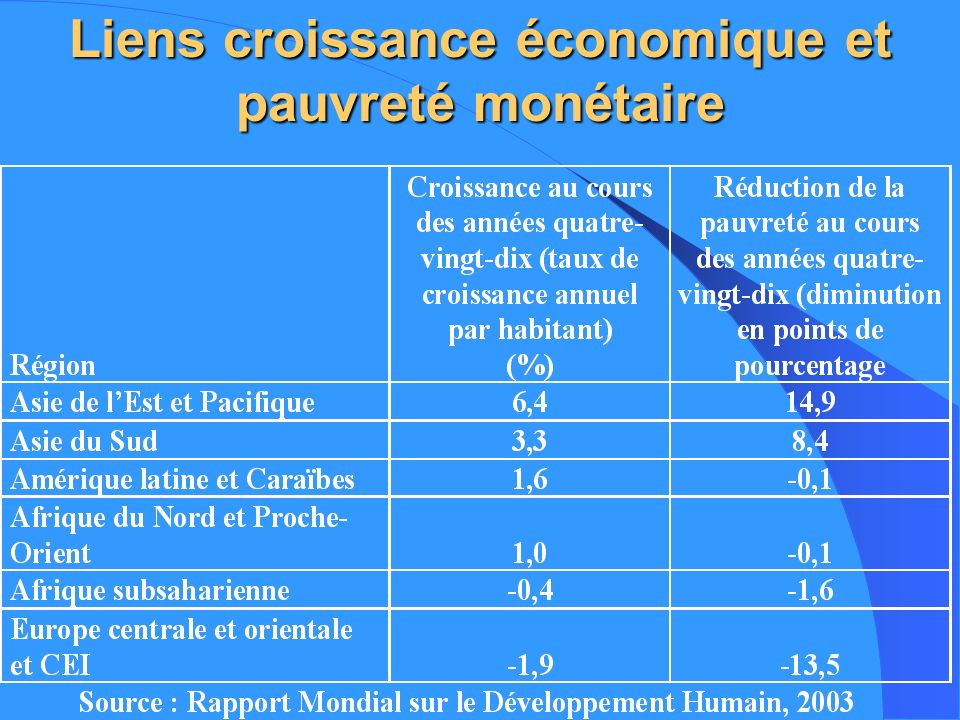Liens croissance économique et pauvreté monétaire