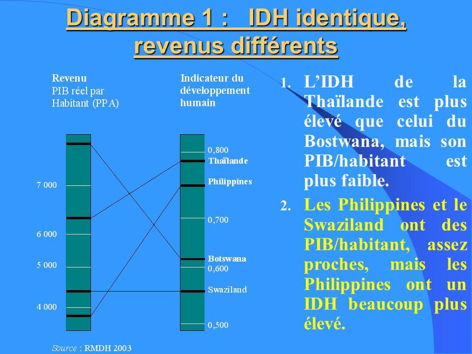 Diagramme 1 : IDH identique, revenus différents