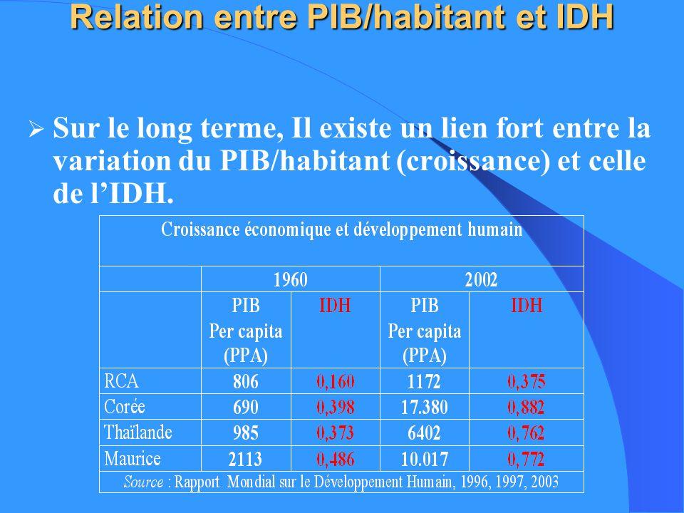 Relation entre PIB/habitant et IDH