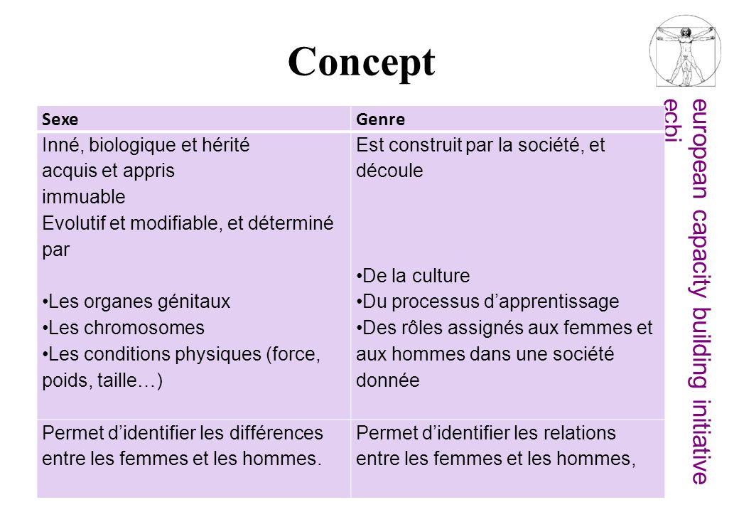 Concept Sexe Genre Inné, biologique et hérité acquis et appris