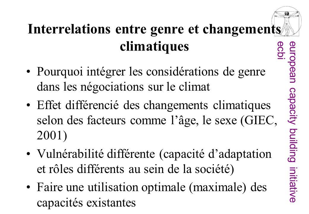 Interrelations entre genre et changements climatiques