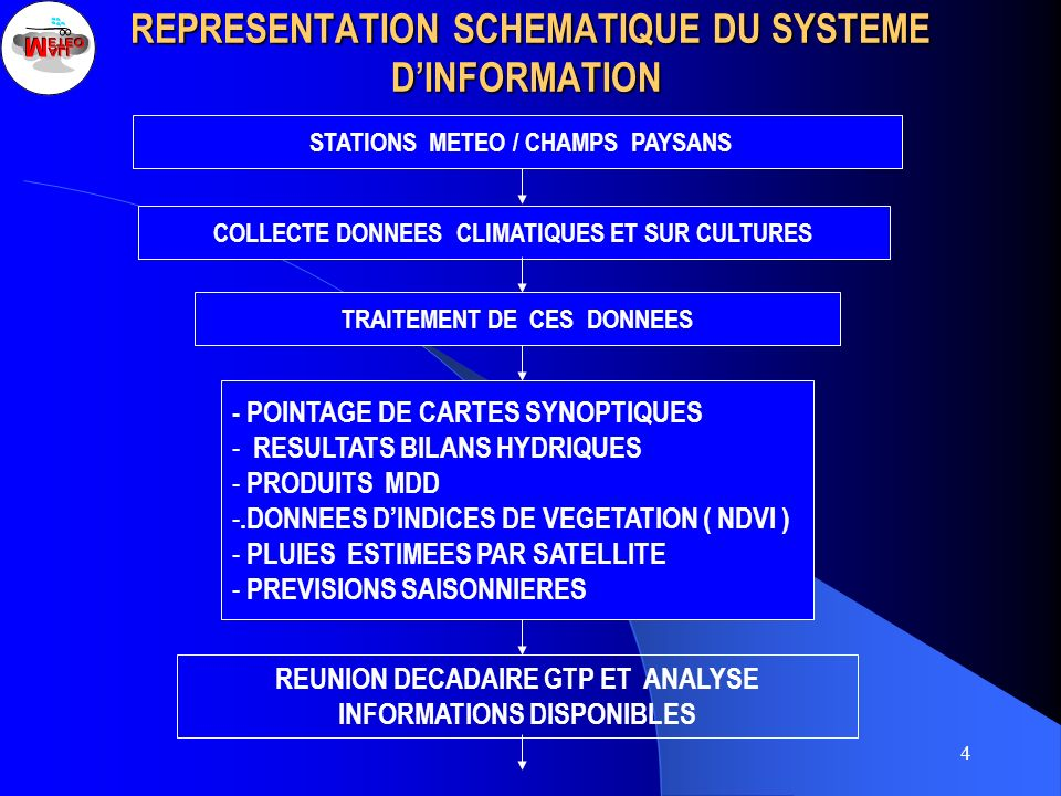 REPRESENTATION SCHEMATIQUE DU SYSTEME D'INFORMATION
