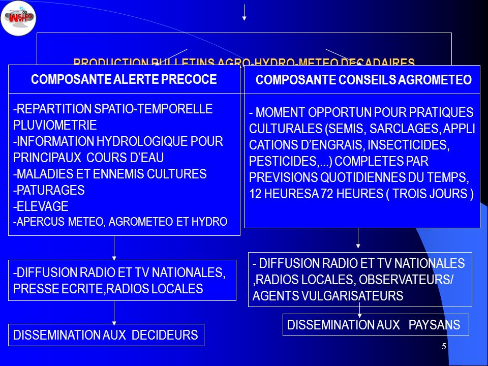 PRODUCTION BULLETINS AGRO-HYDRO-METEO DECADAIRES