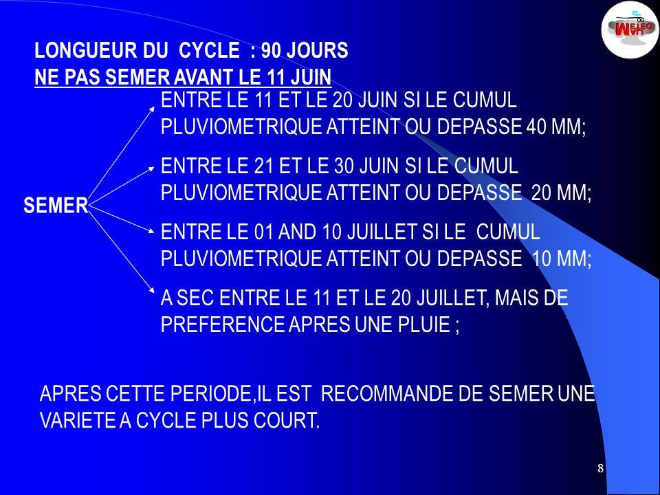 LONGUEUR DU CYCLE : 90 JOURS