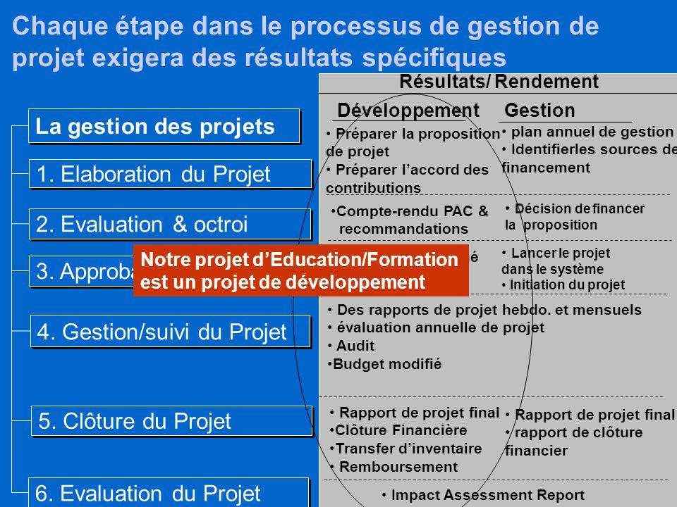 Chaque étape dans le processus de gestion de projet exigera des résultats spécifiques