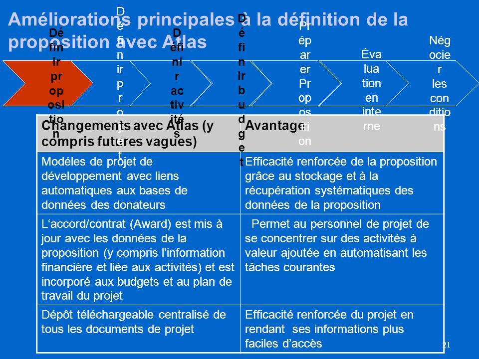 Améliorations principales à la définition de la proposition avec Atlas