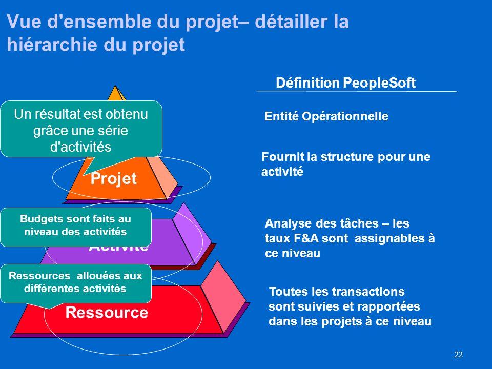 Vue d ensemble du projet– détailler la hiérarchie du projet