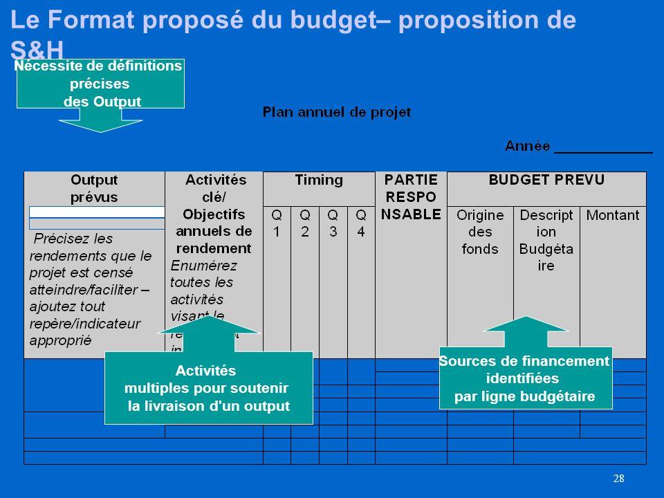 Le Format proposé du budget– proposition de S&H