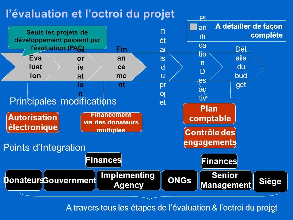 l'évaluation et l'octroi du projet
