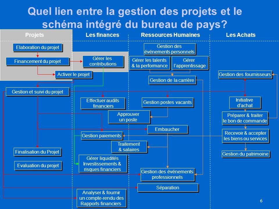 Quel lien entre la gestion des projets et le schéma intégré du bureau de pays