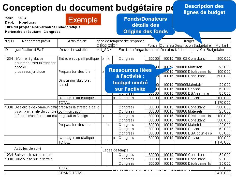 Conception du document budgétaire pour PS