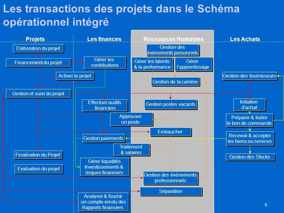 Les transactions des projets dans le Schéma opérationnel intégré