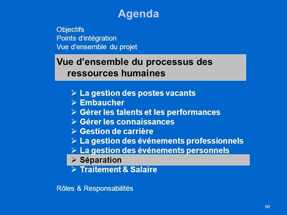 Agenda Vue d'ensemble du processus des ressources humaines