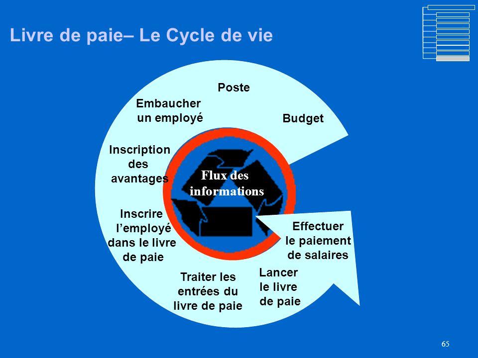 Livre de paie– Le Cycle de vie