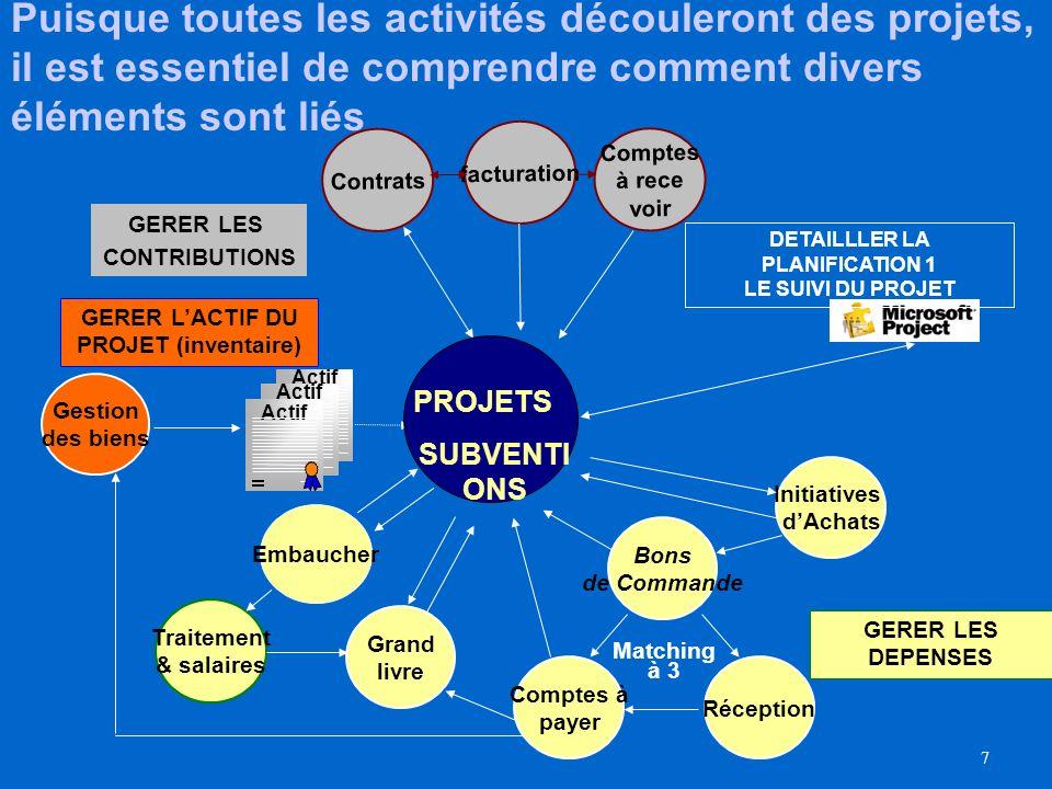 Puisque toutes les activités découleront des projets, il est essentiel de comprendre comment divers éléments sont liés
