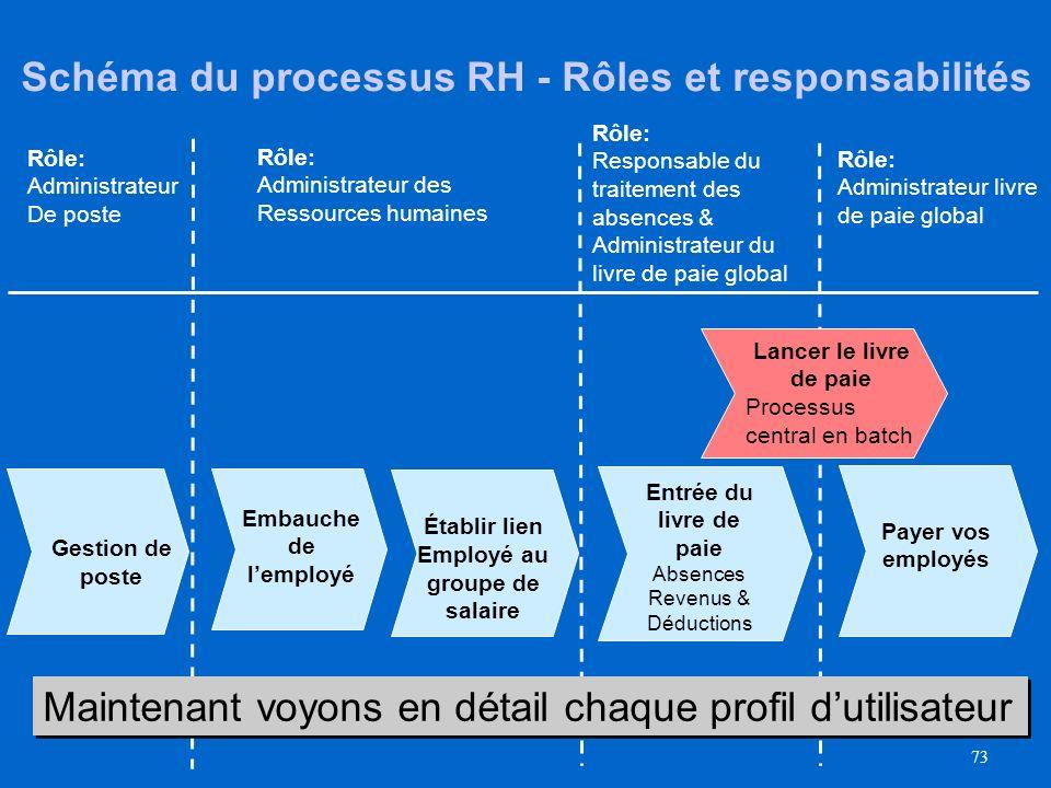 Schéma du processus RH - Rôles et responsabilités