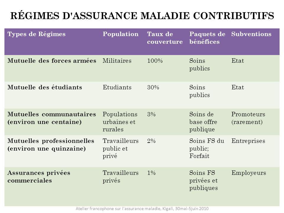 RÉGIMES D ASSURANCE MALADIE CONTRIBUTIFS