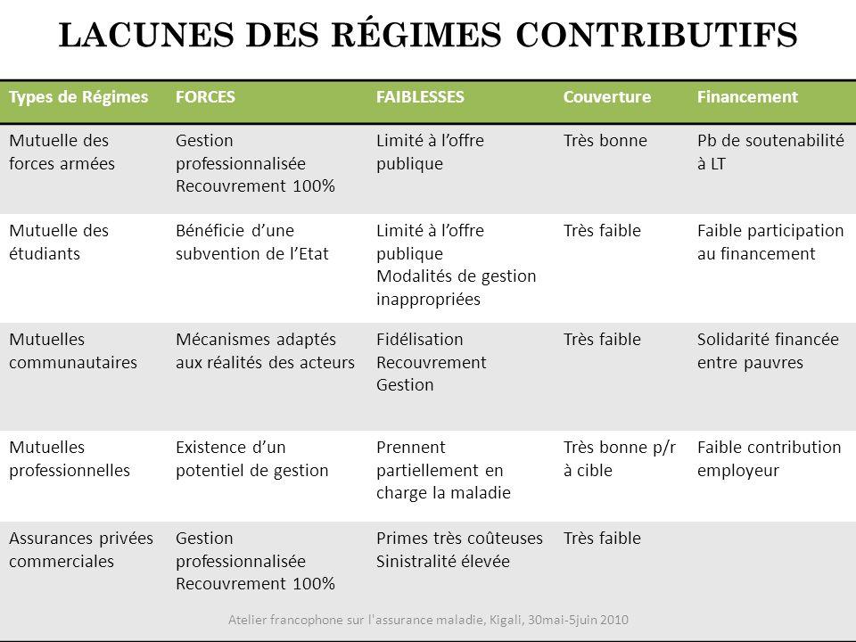 LACUNES DES RÉGIMES CONTRIBUTIFS