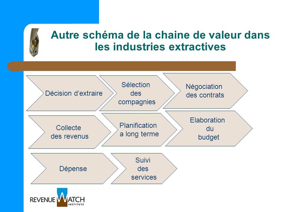 Autre schéma de la chaine de valeur dans les industries extractives