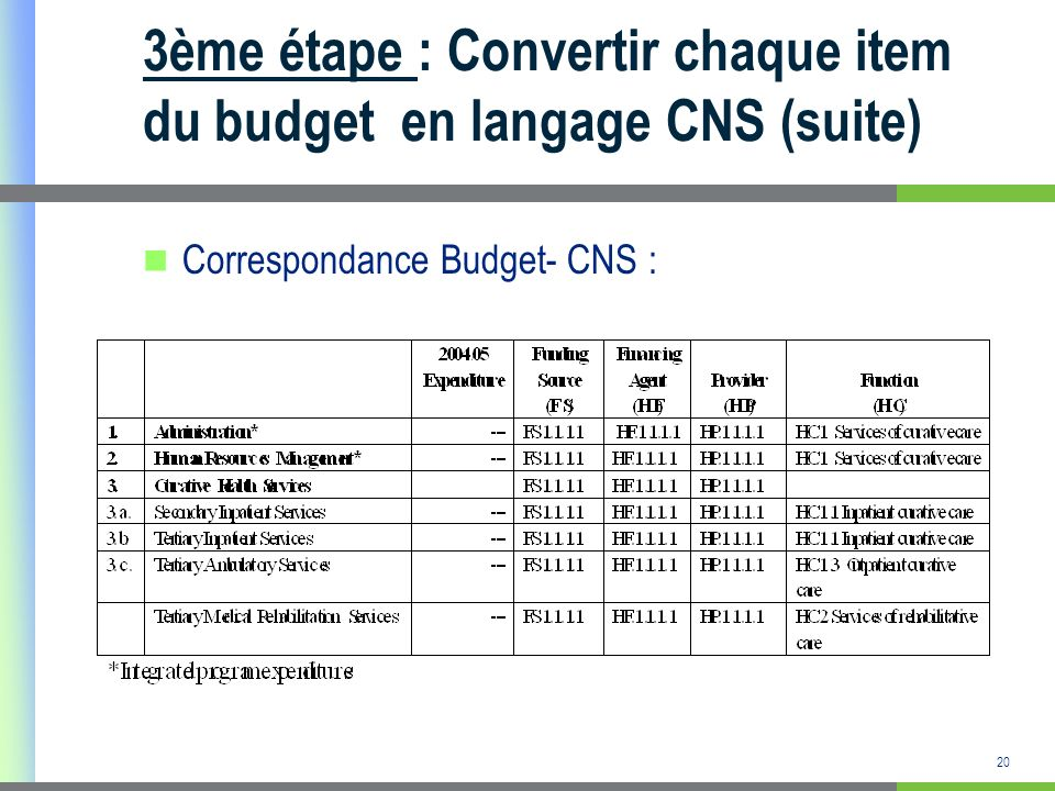 3ème étape : Convertir chaque item du budget en langage CNS (suite)