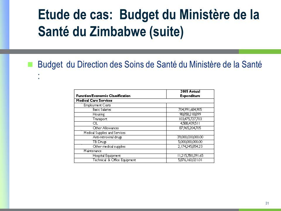 Etude de cas: Budget du Ministère de la Santé du Zimbabwe (suite)