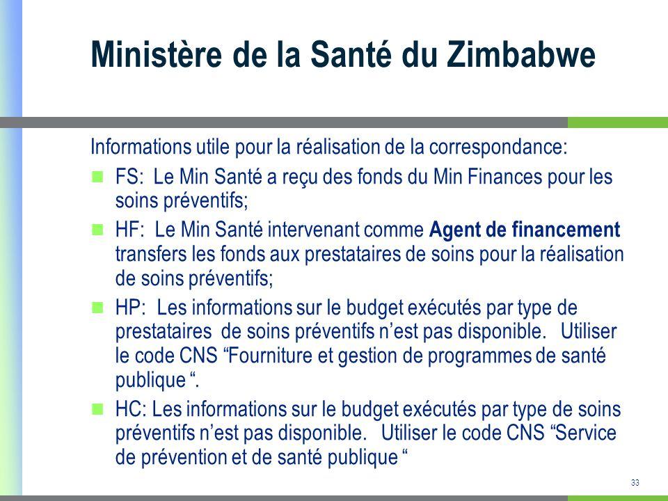 Ministère de la Santé du Zimbabwe