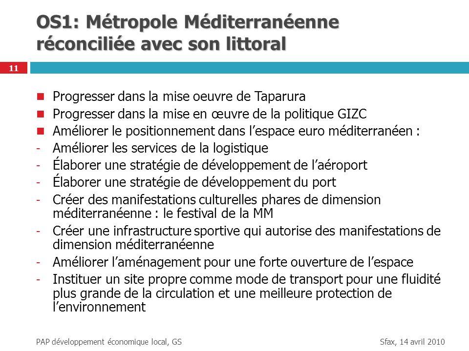 OS1: Métropole Méditerranéenne réconciliée avec son littoral