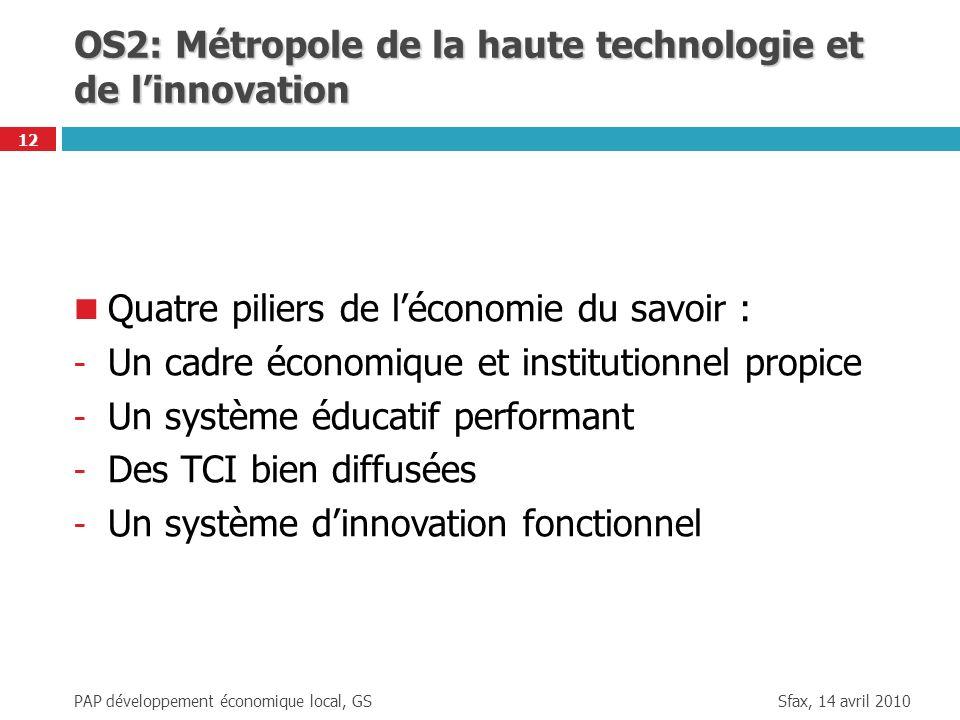 OS2: Métropole de la haute technologie et de l'innovation
