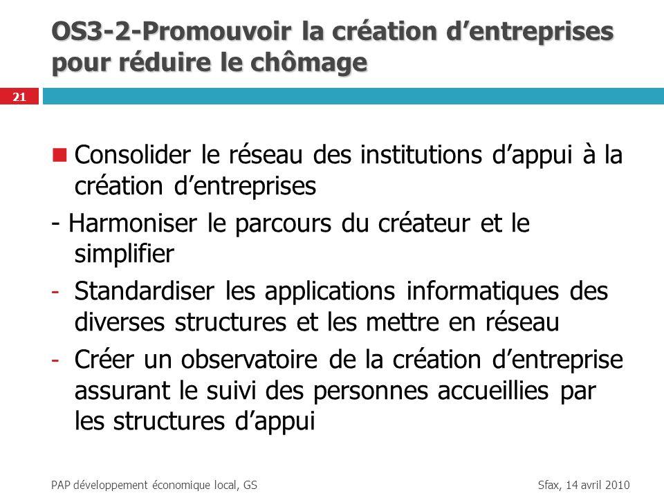 OS3-2-Promouvoir la création d'entreprises pour réduire le chômage