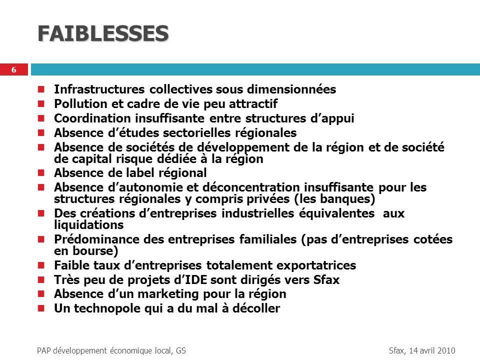 FAIBLESSES Infrastructures collectives sous dimensionnées