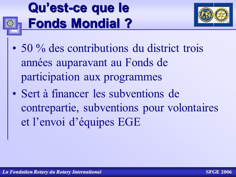 Qu'est-ce que le Fonds Mondial