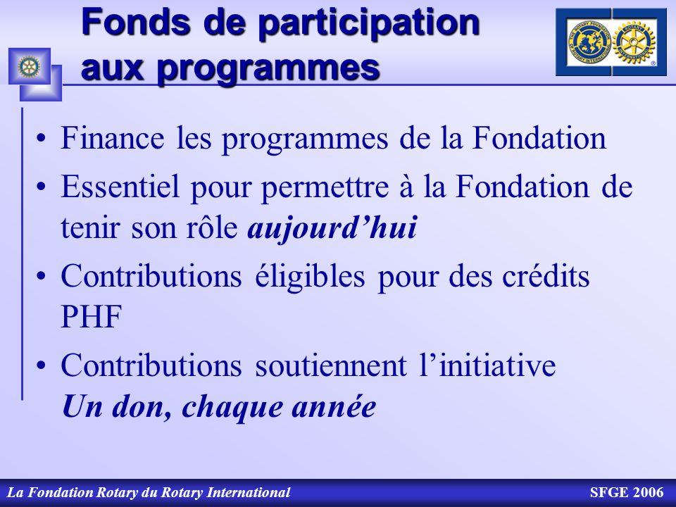 Fonds de participation aux programmes