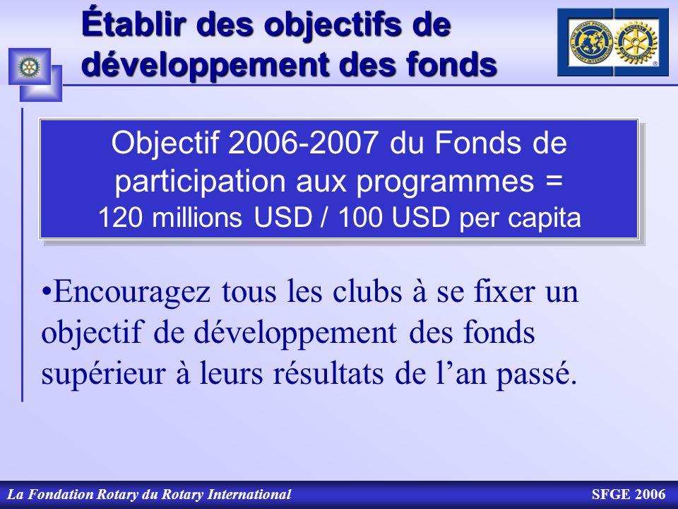 Établir des objectifs de développement des fonds